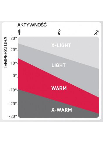 Bielizna Termoaktywna ODLO Natural MERINO WARM